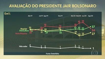 Aprovação de Bolsonaro sobe para 37%, a melhor do mandato, e reprovação cai para 34%