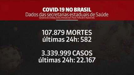 Brasil registra média de 963 óbitos por Covid-19 na última semana