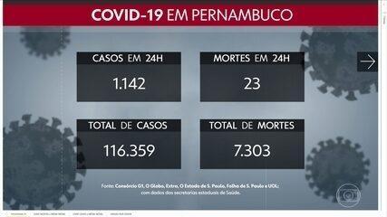 Com mais 1.142 casos e 23 mortes, PE tem 116.359 confirmações e 7.303 óbitos por Covid-19