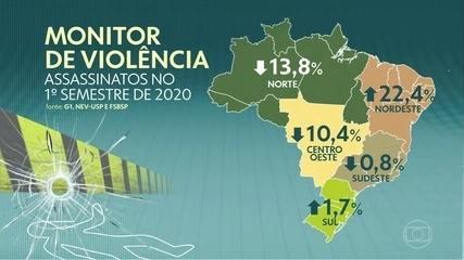 Mesmo com quarentena, Brasil tem alta de 6% no número de assassinatos no 1º semestre