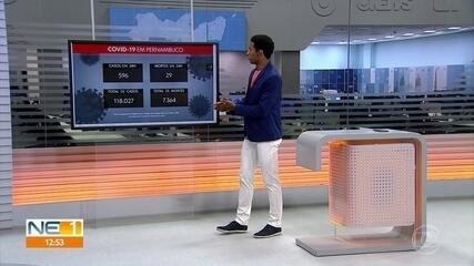 Pernambuco confirma mais 596 casos e 29 óbitos por Covid-19