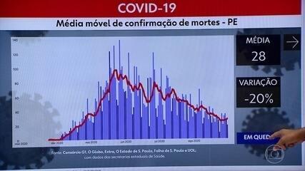Pernambuco tem mais 445 novos casos e 19 mortes por Covid-19