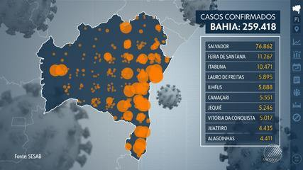 Bahia registra 259.418 casos do novo coronavírus e número de mortes chega a 5.448
