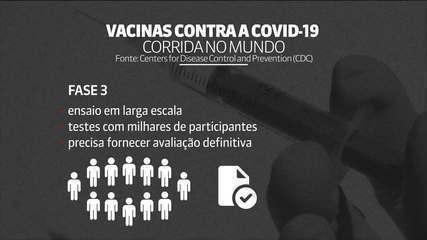 Entenda as fases de testes para aprovação de uma vacina