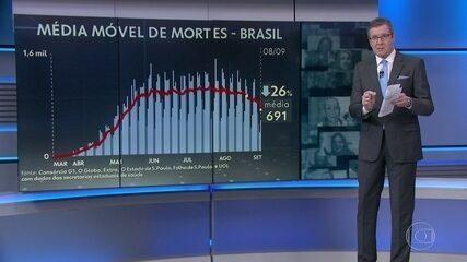 Brasil registra queda recorde na média móvel de mortes por Covid