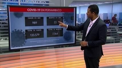Pernambuco totaliza 133.579 casos e 7.764 mortes por Covid-19
