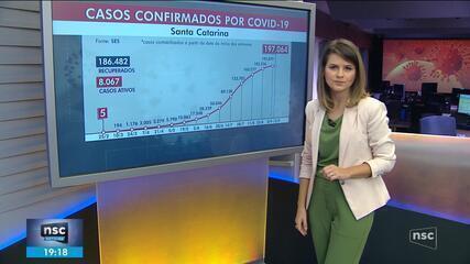 SC tem mais de 197 mil casos de coronavírus, com 2.515 mortes