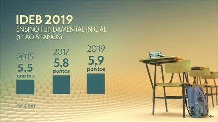Ideb: Brasil atinge meta nas séries iniciais do fundamental, mas falha nos anos finais