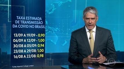 Taxa estimada de transmissão de Covid no Brasil é de 0,90, segundo Imperial College London