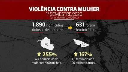 Monitor da Violência: assassinato de mulheres cresceu no 1º semestre
