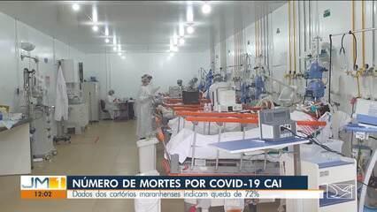 Número de mortes por Covid-19 cai 72% no Maranhão