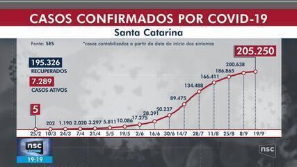 SC ultrapassa 205 mil casos de Covid-19 e registra 2.635 mortes