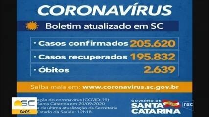 SC tem 205.620 casos de Covid-19, com 2.639 mortes