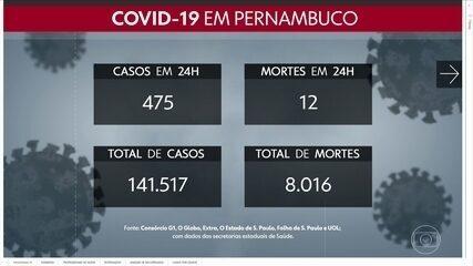 Pernambuco tem mais de 141 mil casos e 8 mil mortes por Covid-19