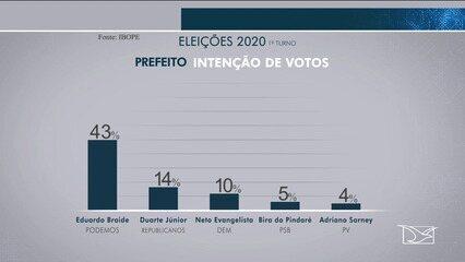 Veja a 1ª pesquisa ibope de intenção de votos para prefeito de São Luís