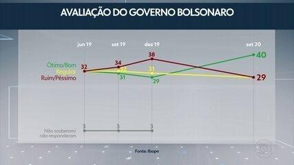 Pesquisa Ibope: governo Bolsonaro é aprovado por 40% e reprovado por 29%