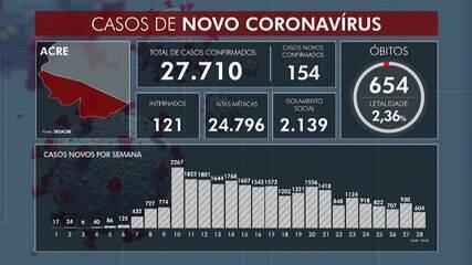 Acre confirma até essa sexta-feira (25) 27.710 casos de Covid-19