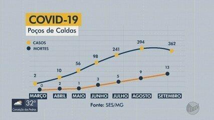 Sul de Minas passa dos 27 mil casos de Covid-19; confira a evolução nas principais cidades