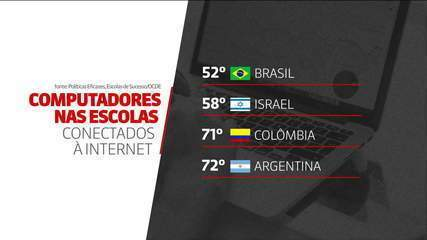 Brasil é 2° pior colocado em número de computadores por aluno, em ranking mundial