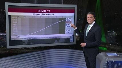 Estado já registra 35.391 mortes e 979.519 casos confirmados de Covid-19