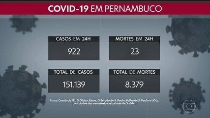 Pernambuco totaliza 151.139 casos e 8.379 mortes por Covid-19