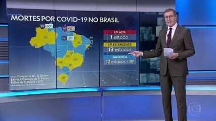 Brasil registra 730 mortes por Covid em 24 horas