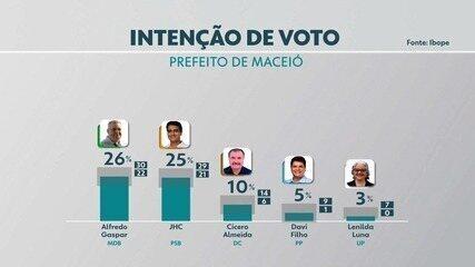 Ibope divulga pesquisa de intenção de voto para a prefeitura de Maceió