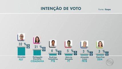 TV Sergipe divulga pesquisa eleitoral para à Prefeitura de Aracaju