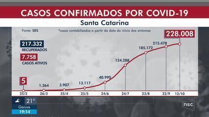 SC chega a 228 mil casos de coronavírus, com 2.918 mortes