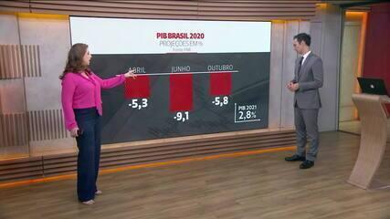 FMI reduz previsão de queda do PIB, em 2020