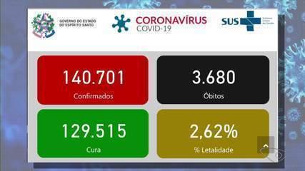 ES registra 21 mortes por Covid-19 em 24 horas
