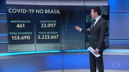 Brasil passa de 153,6 mil mortes por Covid; média móvel é de 493
