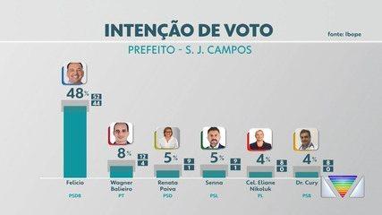 Veja resultado da 1º pesquisa Ibope/Rede Vanguarda de intenção de voto a prefeito de São José dos Campos