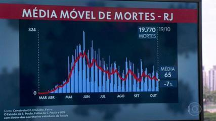 Covid-19: média móvel no Rio está em 65 mortes diárias