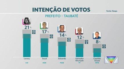 Veja resultado da 1º pesquisa Ibope/Vanguarda de intenção de voto a prefeito de Taubaté