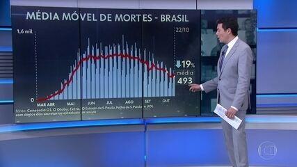 Média móvel de mortes pela Covid volta a ficar abaixo de 500