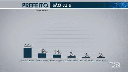 Divulgada a 2ª Pesquisa Ibope para candidatos a prefeito de São Luís