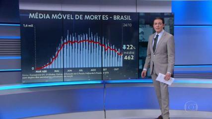 Brasil registra 398 mortes por Covid em 24 horas