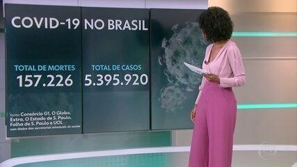 Brasil registra 157,1 mil mortes por Covid e quase 5,4 milhões de casos