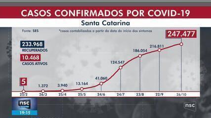 SC chega a 247,4 mil casos de coronavírus, com 3.041 mortes