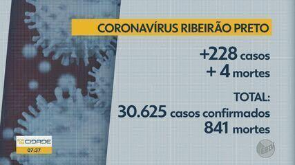 Ribeirão Preto, SP, confirma mais 228 casos e quatro mortes por Covid-19