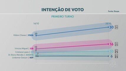 Ibope divulga pesquisa de intenção e rejeição de voto para prefeito de Porto Velho