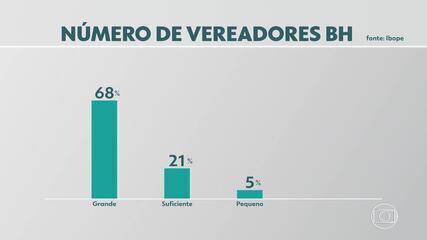Pesquisa Ibope: 68% dos eleitores acham o número de vereadores de BH grande