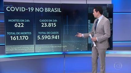 Brasil registra 622 mortes nas últimas 24 horas, diz consórcio de veículos de imprensa