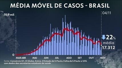 Brasil tem 161,2 mil mortes por Covid; média móvel é de 384