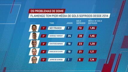 Problemas de Dome: Flamengo 2020 tem a pior média de gols sofridos desde 2014