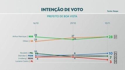 Ibope divulga terceira pesquisa de intenção de votos nas eleições 2020 em Boa Vista