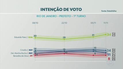 Datafolha no Rio de Janeiro: Paes, 34%; Crivella, 14%; Martha, 11%; Benedita, 8%