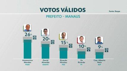 Pesquisa Ibope em Manaus: votos válidos