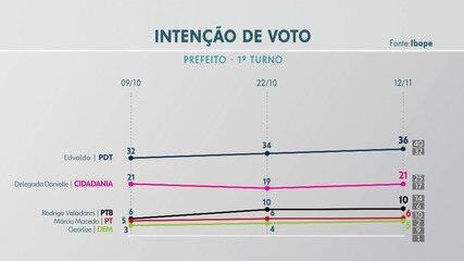 Pesquisa Ibope em Aracaju: Edvaldo, 36%; Delegada Danielle, 21%